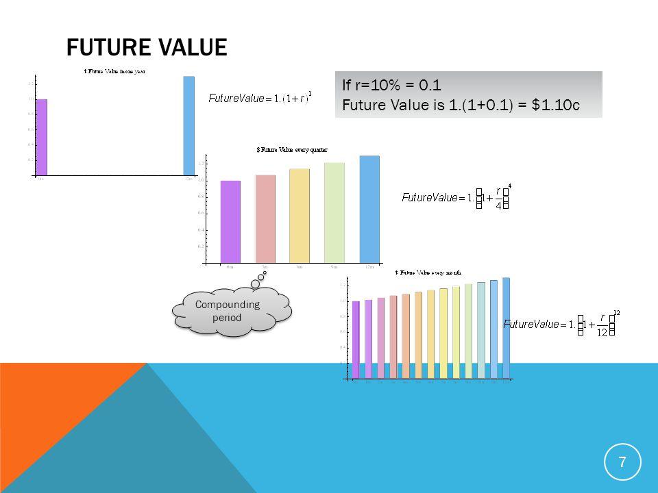 FUTURE VALUE 7 Compounding period If r=10% = 0.1 Future Value is 1.(1+0.1) = $1.10c