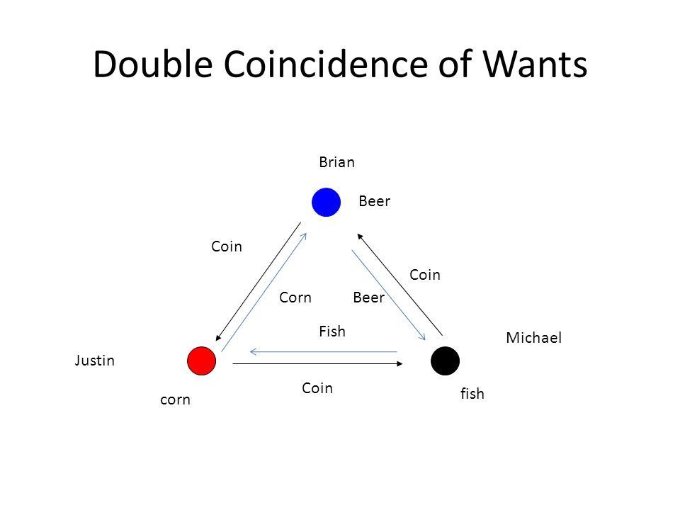 Double Coincidence of Wants Justin Michael Brian Beer corn fish Coin Corn Coin Fish Coin Beer