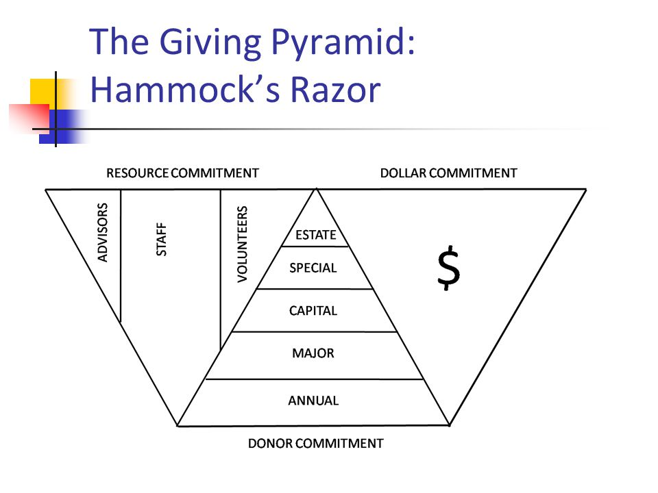 The Giving Pyramid: Hammocks Razor