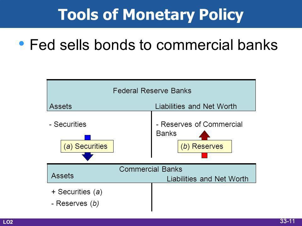 Tools of Monetary Policy Fed sells bonds to commercial banks AssetsLiabilities and Net Worth Federal Reserve Banks - Securities- Reserves of Commercial Banks Commercial Banks + Securities (a) - Reserves (b) Assets Liabilities and Net Worth (a) Securities (b) Reserves LO2 33-11