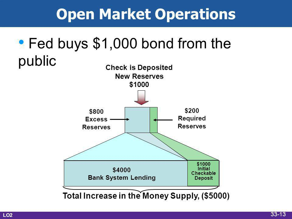 Open Market Operations Fed buys $1,000 bond from the public Check is Deposited New Reserves $1000 Total Increase in the Money Supply, ($5000) $200 Required Reserves $800 Excess Reserves $1000 Initial Checkable Deposit $4000 Bank System Lending LO2 33-13