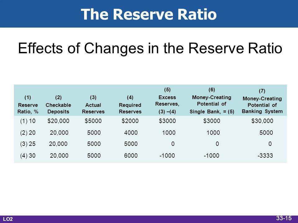 The Reserve Ratio Effects of Changes in the Reserve Ratio (1) Reserve Ratio, % (2) Checkable Deposits (3) Actual Reserves (4) Required Reserves (5) Excess Reserves, (3) –(4) (6) Money-Creating Potential of Single Bank, = (5) (7) Money-Creating Potential of Banking System (1) 10$20,000$5000$2000$3000 $30,000 (2) 20 20,000 5000 4000 1000 5000 (3) 2520,000 5000 0 0 0 (4) 30 20,000 5000 6000-1000 -3333 LO2 33-15