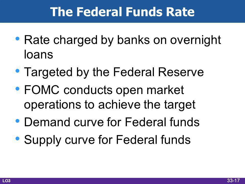 The Federal Funds Rate Rate charged by banks on overnight loans Targeted by the Federal Reserve FOMC conducts open market operations to achieve the target Demand curve for Federal funds Supply curve for Federal funds LO3 33-17