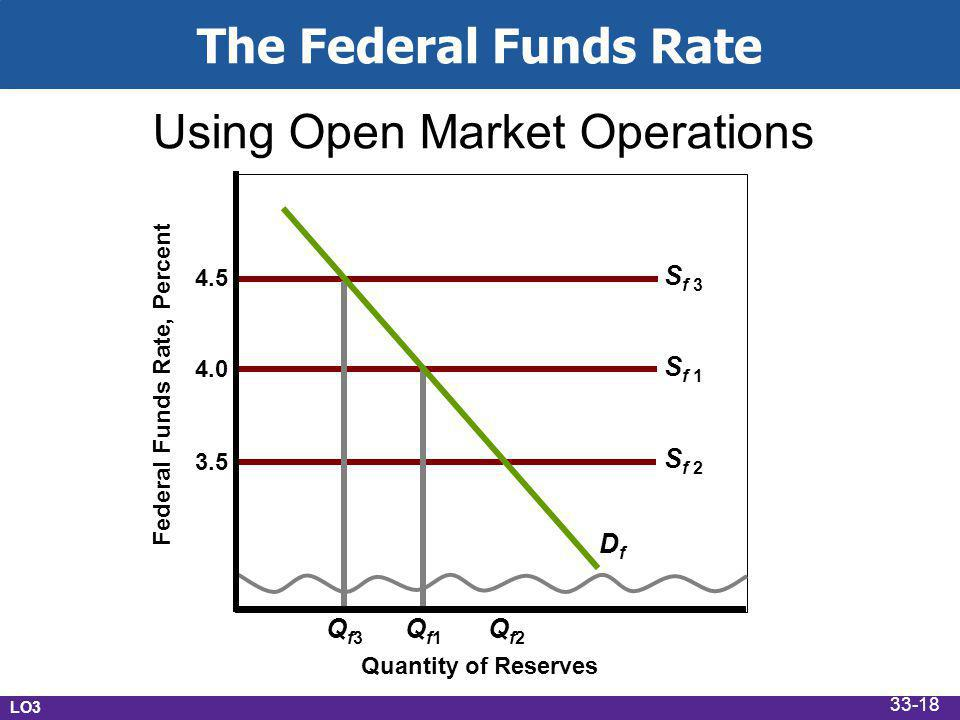 The Federal Funds Rate Federal Funds Rate, Percent 3.5 Quantity of Reserves DfDf S f S f 1 S f 2 Qf3Qf3 Qf1Qf1 Qf2Qf2 Using Open Market Operations LO