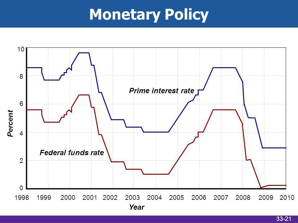 Percent Year Prime interest rate Federal funds rate Monetary Policy 33-21