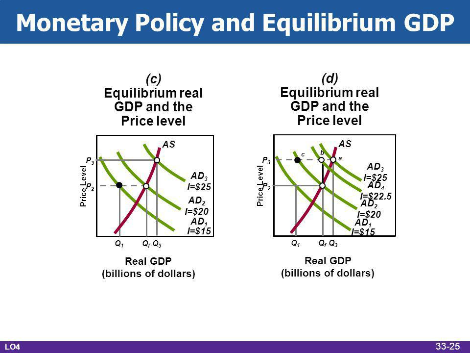 Price Level Real GDP (billions of dollars) Q1Q1 QfQf Q3Q3 P2P2 P3P3 AD 1 I=$15 AD 2 I=$20 AD 3 I=$25 (c) Equilibrium real GDP and the Price level AS Price Level Real GDP (billions of dollars) Q1Q1 QfQf Q3Q3 P2P2 P3P3 AD 1 I=$15 AD 2 I=$20 AD 3 I=$25 (d) Equilibrium real GDP and the Price level AS a b c AD 4 I=$22.5 Monetary Policy and Equilibrium GDP LO4 33-25