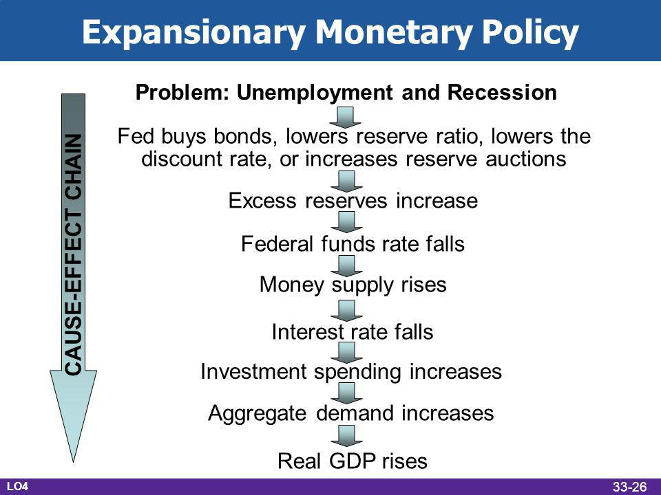 Expansionary Monetary Policy Problem: Unemployment and Recession Fed buys bonds, lowers reserve ratio, lowers the discount rate, or increases reserve auctions Excess reserves increase Federal funds rate falls Money supply rises Interest rate falls Investment spending increases Aggregate demand increases Real GDP rises LO4 CAUSE-EFFECT CHAIN 33-26