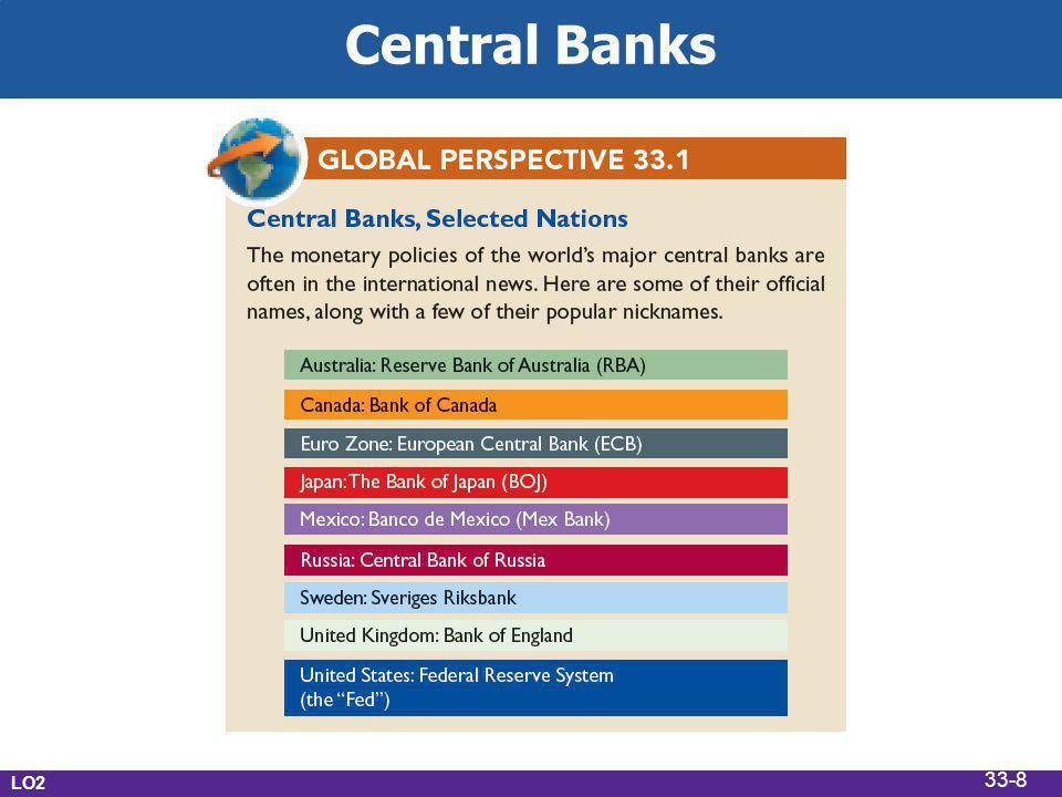 Central Banks LO2 33-8