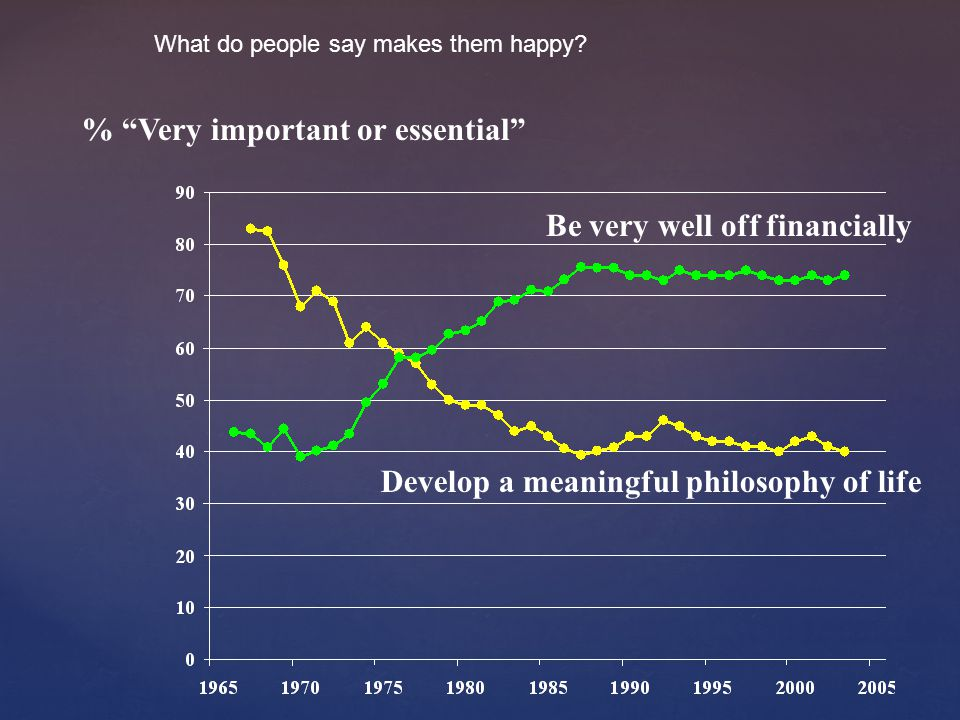 Develop a meaningful philosophy of life Be very well off financially % Very important or essential What do people say makes them happy