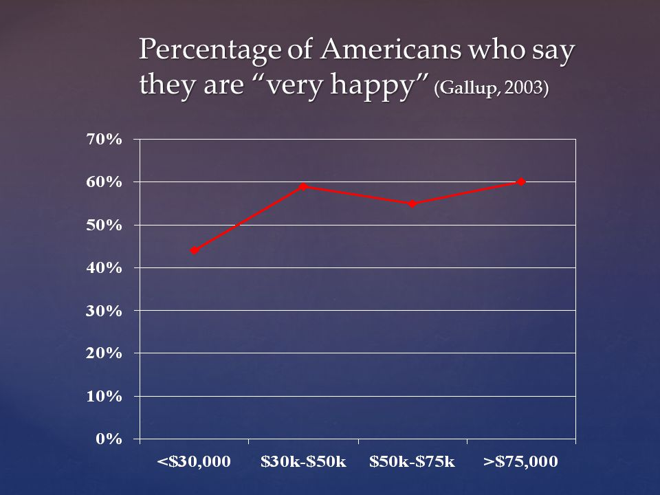 Percentage of Americans who say they are very happy (Gallup, 2003)
