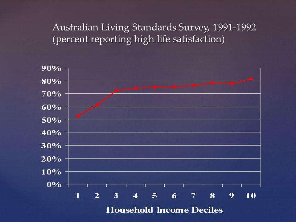 Australian Living Standards Survey, 1991-1992 (percent reporting high life satisfaction)