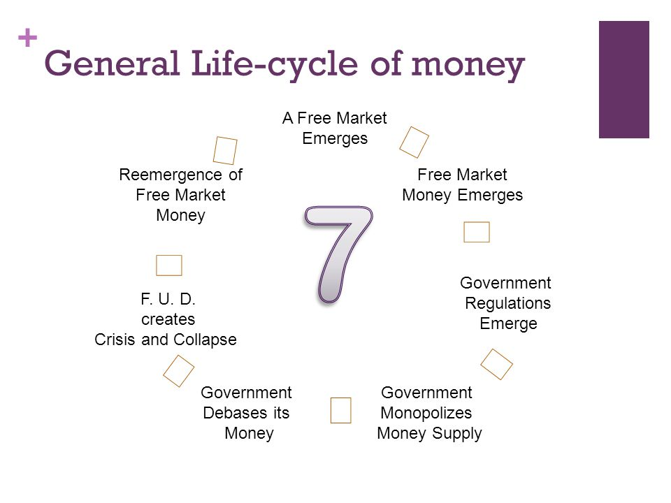 + General Life-cycle of money A Free Market Emerges Free Market Money Emerges Government Regulations Emerge Government Monopolizes Money Supply Government Debases its Money F.