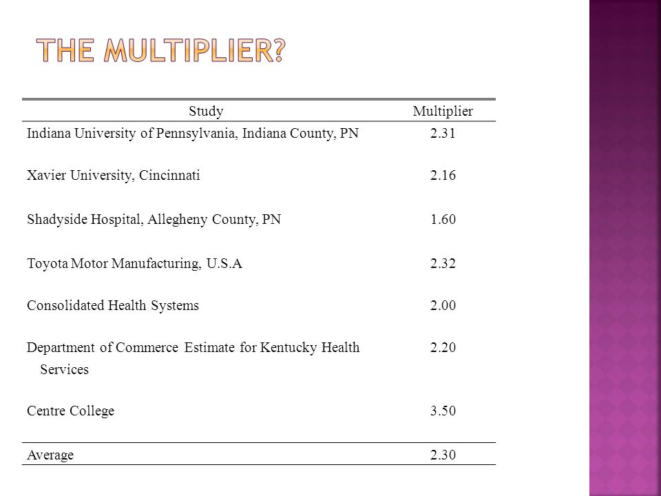 StudyMultiplier Indiana University of Pennsylvania, Indiana County, PN2.31 Xavier University, Cincinnati 2.16 Shadyside Hospital, Allegheny County, PN 1.60 Toyota Motor Manufacturing, U.S.A2.32 Consolidated Health Systems2.00 Department of Commerce Estimate for Kentucky Health Services 2.20 Centre College 3.50 Average2.30