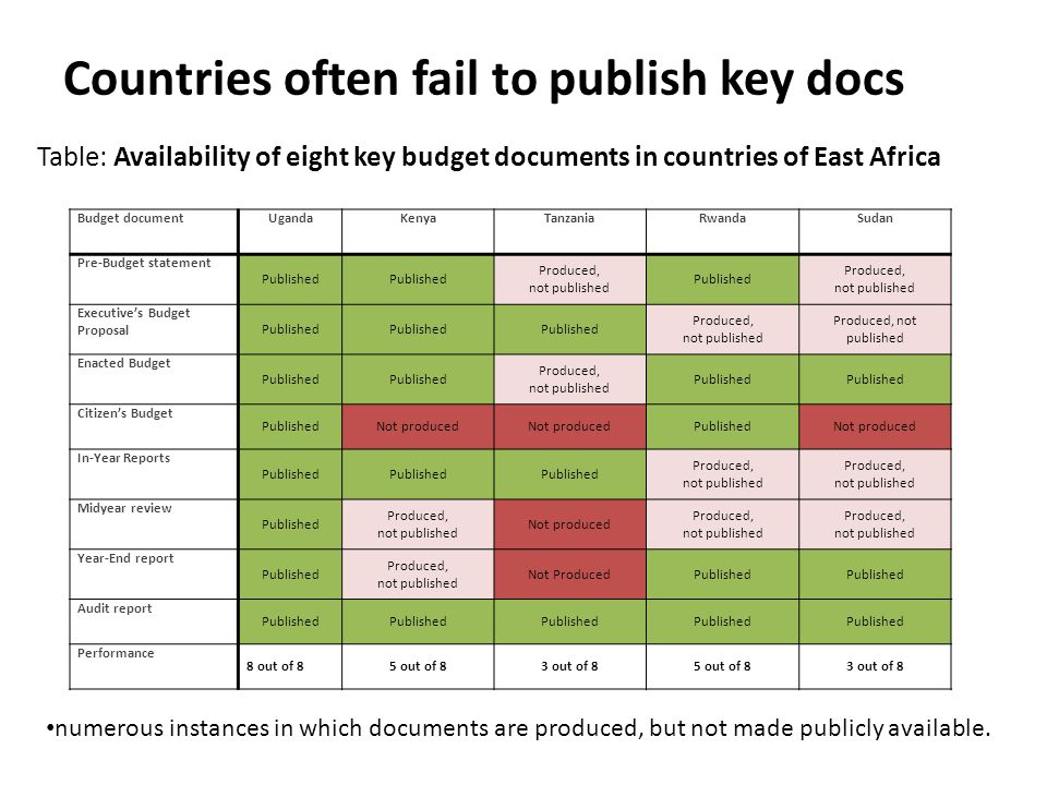 Countries often fail to publish key docs Budget documentUgandaKenyaTanzaniaRwandaSudan Pre-Budget statement Published Produced, not published Publishe