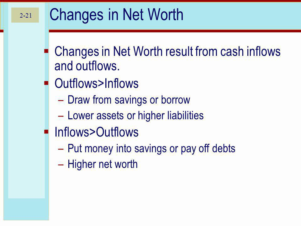 2-21 Changes in Net Worth Changes in Net Worth result from cash inflows and outflows. Outflows>Inflows –Draw from savings or borrow –Lower assets or h
