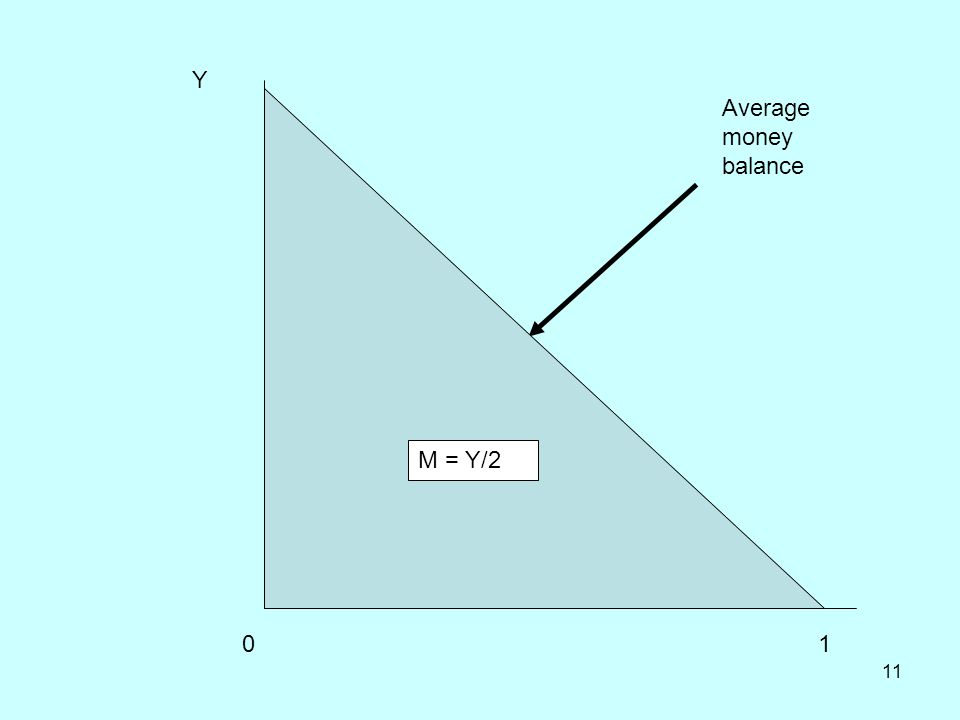 11 Y 01 Average money balance M = Y/2