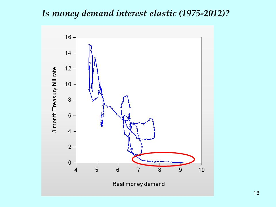 18 Is money demand interest elastic (1975-2012)?