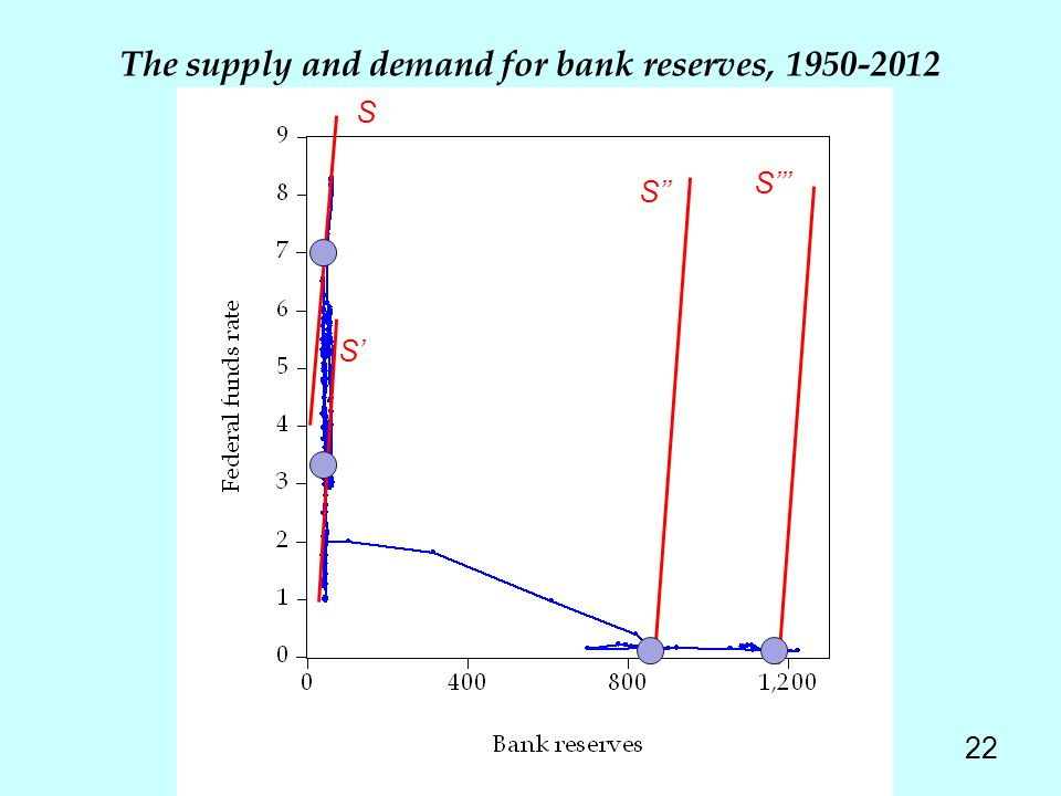 The supply and demand for bank reserves, 1950-2012 22 S S S S