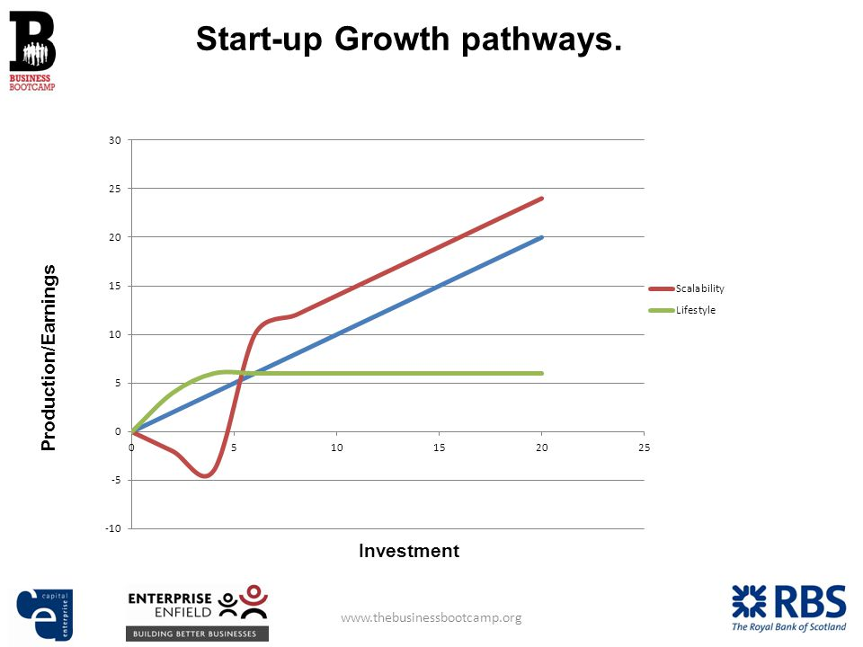 Investment Production/Earnings Start-up Growth pathways.
