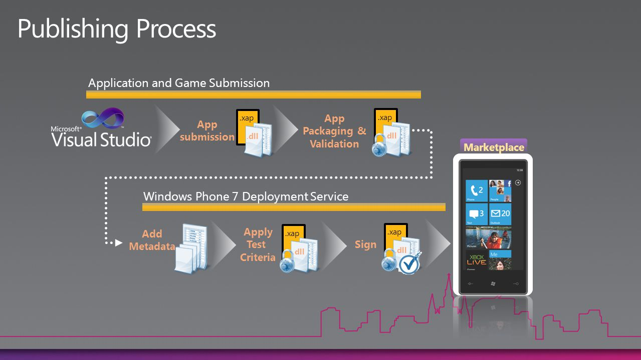 Publishing Process Application and Game Submission Sign Windows Phone 7 Deployment Service.xap.dll App submission App Packaging & Validation.xap.dll.xap.dll.xap.dll Apply Test Criteria Marketplace Add Metadata.xap.dll.xap.dll.xap.dll.xap.dll