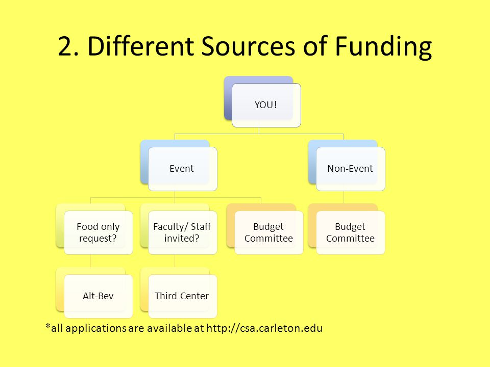 2. Different Sources of Funding YOU!Event Food only request.
