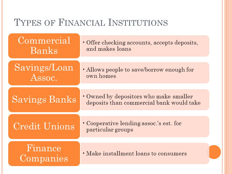 T YPES OF F INANCIAL I NSTITUTIONS Offer checking accounts, accepts deposits, and makes loans Commercial Banks Allows people to save/borrow enough for own homes Savings/Loan Assoc.