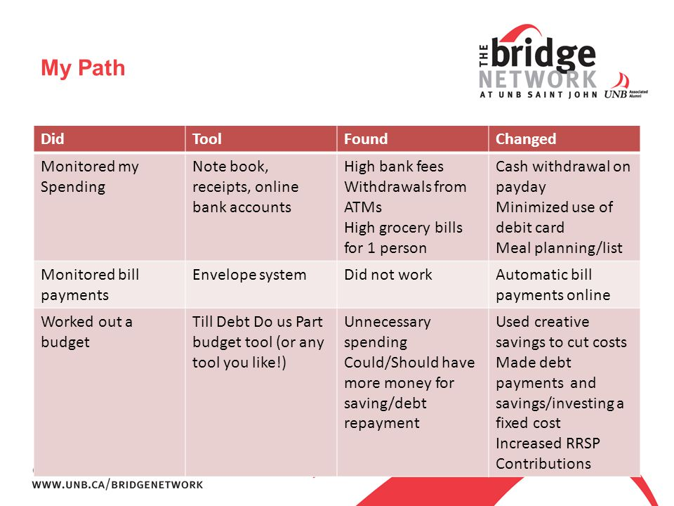 My Path DidToolFoundChanged Monitored my Spending Note book, receipts, online bank accounts High bank fees Withdrawals from ATMs High grocery bills for 1 person Cash withdrawal on payday Minimized use of debit card Meal planning/list Monitored bill payments Envelope systemDid not workAutomatic bill payments online Worked out a budget Till Debt Do us Part budget tool (or any tool you like!) Unnecessary spending Could/Should have more money for saving/debt repayment Used creative savings to cut costs Made debt payments and savings/investing a fixed cost Increased RRSP Contributions