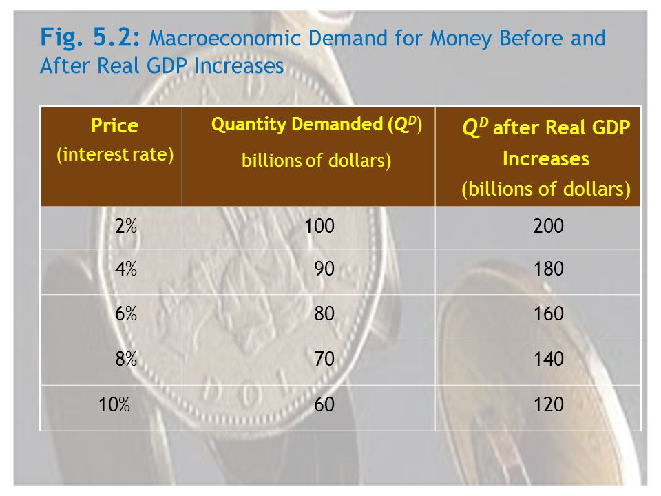 Fig. 5.2: Macroeconomic Demand for Money Before and After Real GDP Increases Price (interest rate) Quantity Demanded (Q D ) billions of dollars) Q D a