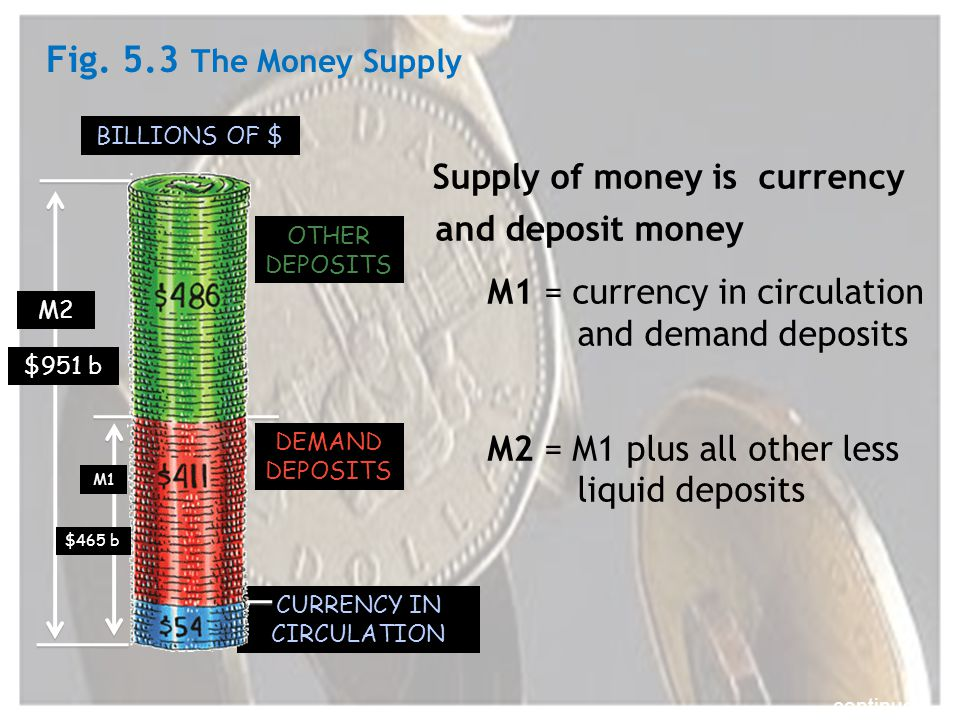 CURRENCY IN CIRCULATION M2 OTHER DEPOSITS DEMAND DEPOSITS M1 $465 b BILLIONS OF $ $951 b Supply of money is currency and deposit money M1 = currency in circulation and demand deposits M2 = M1 plus all other less liquid deposits continued… Fig.