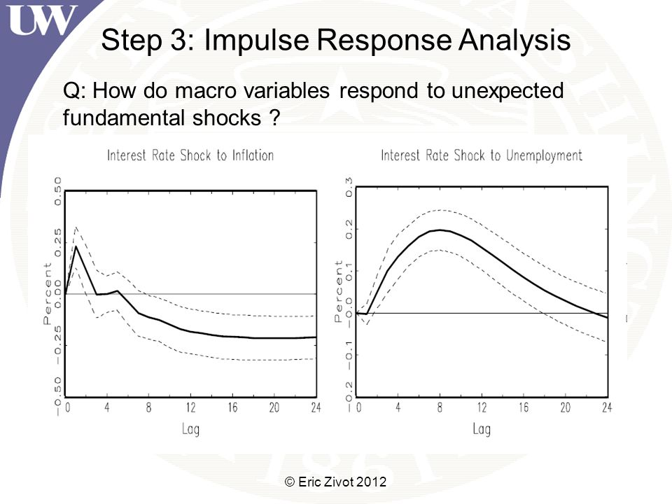 Step 3: Impulse Response Analysis © Eric Zivot 2012 Q: How do macro variables respond to unexpected fundamental shocks
