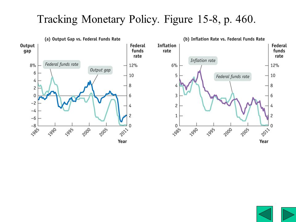 Tracking Monetary Policy. Figure 15-8, p. 460.