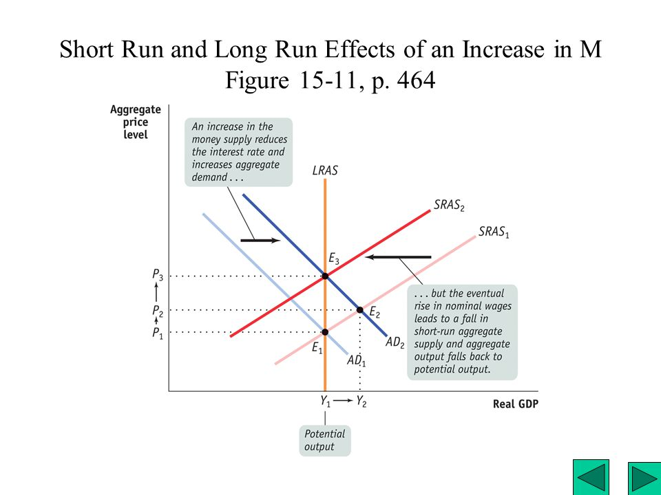 Short Run and Long Run Effects of an Increase in M Figure 15-11, p. 464