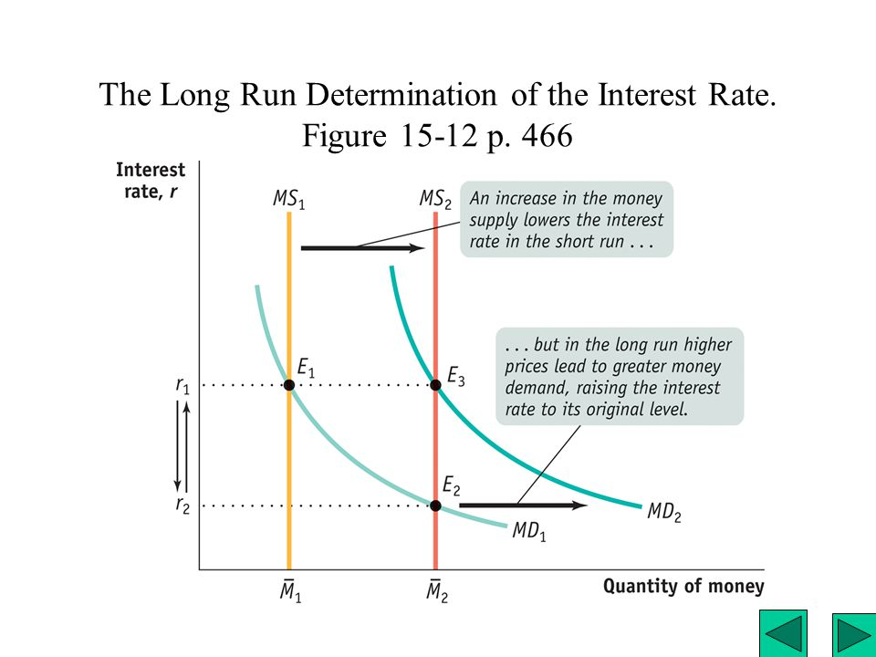 The Long Run Determination of the Interest Rate. Figure 15-12 p. 466