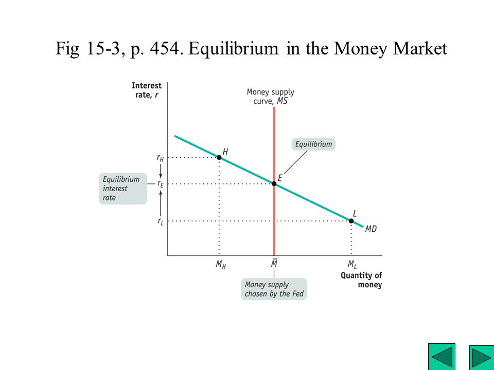 Fig 15-3, p. 454. Equilibrium in the Money Market