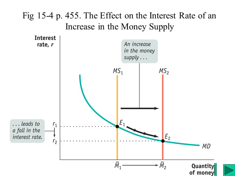 Fig 15-4 p. 455. The Effect on the Interest Rate of an Increase in the Money Supply