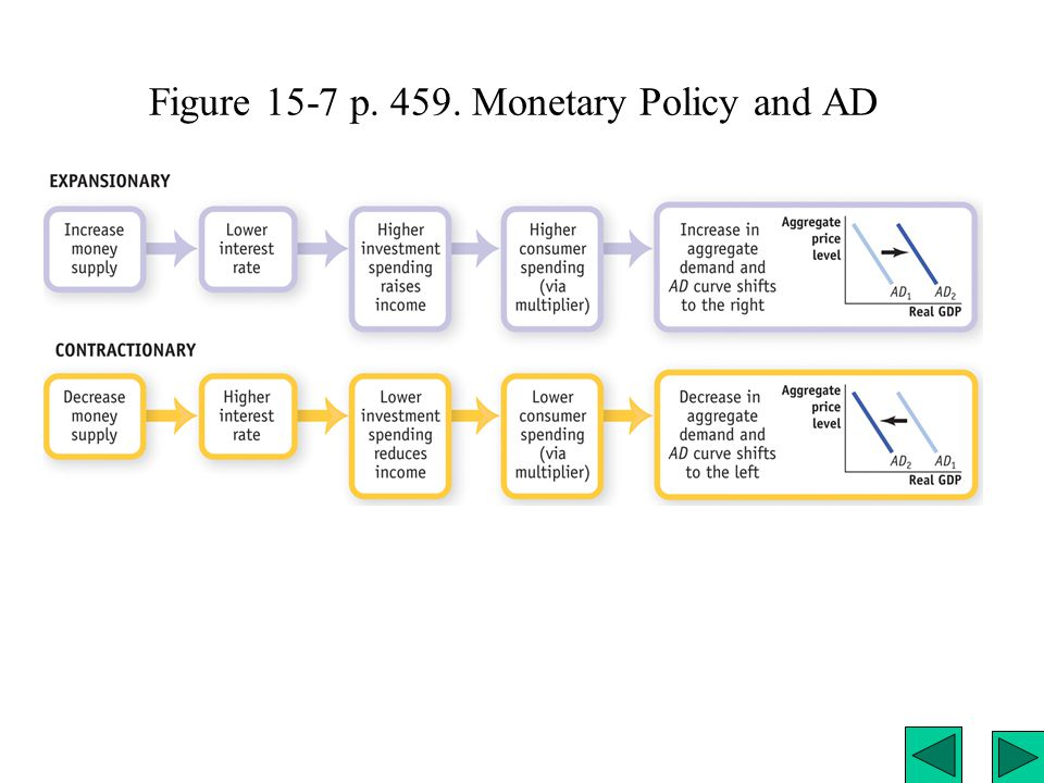 The Long Relation between Money and Inflation. Figure 15-13 p. 467