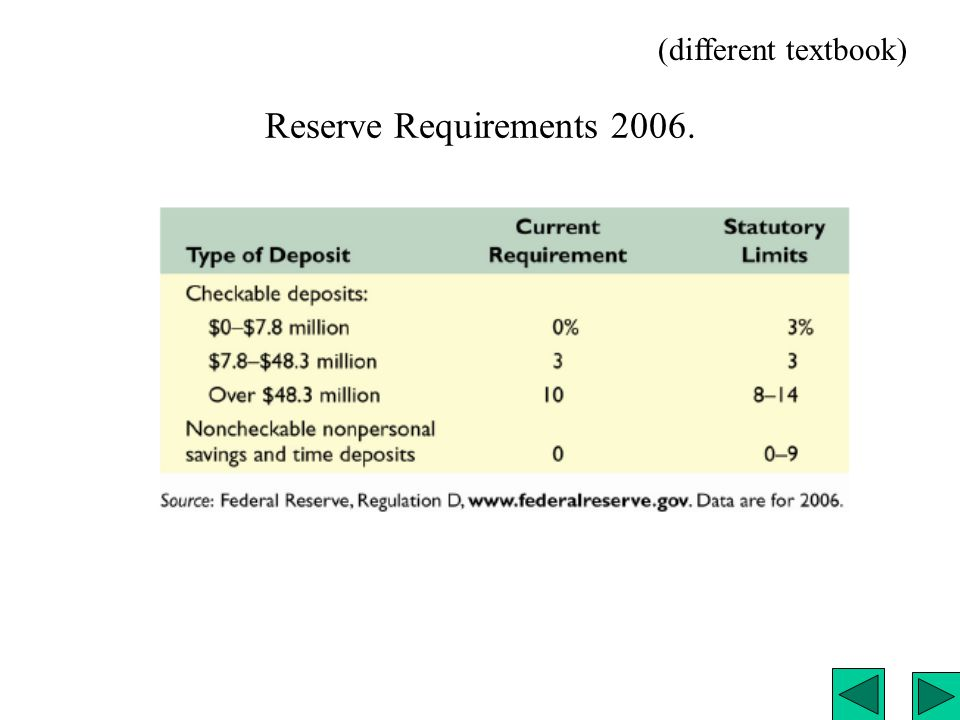 The Fed Reverses Course (in 2007).Fig. 15-6, p.