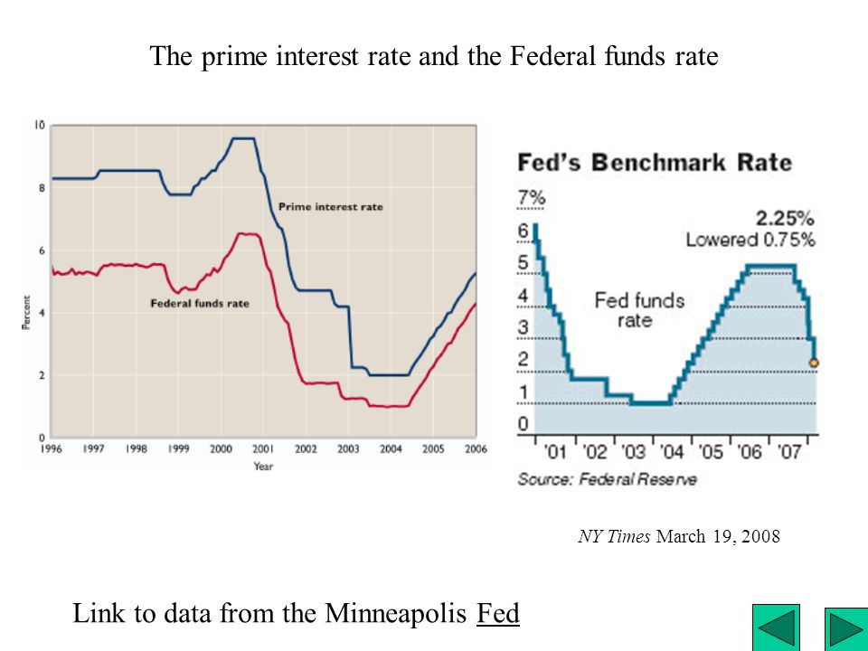 The prime interest rate and the Federal funds rate Link to data from the Minneapolis FedFed NY Times March 19, 2008