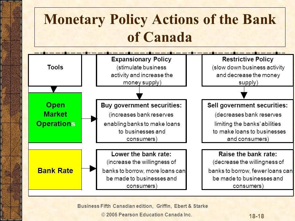 Business Fifth Canadian edition, Griffin, Ebert & Starke © 2005 Pearson Education Canada Inc. 18-18 Monetary Policy Actions of the Bank of Canada Expa