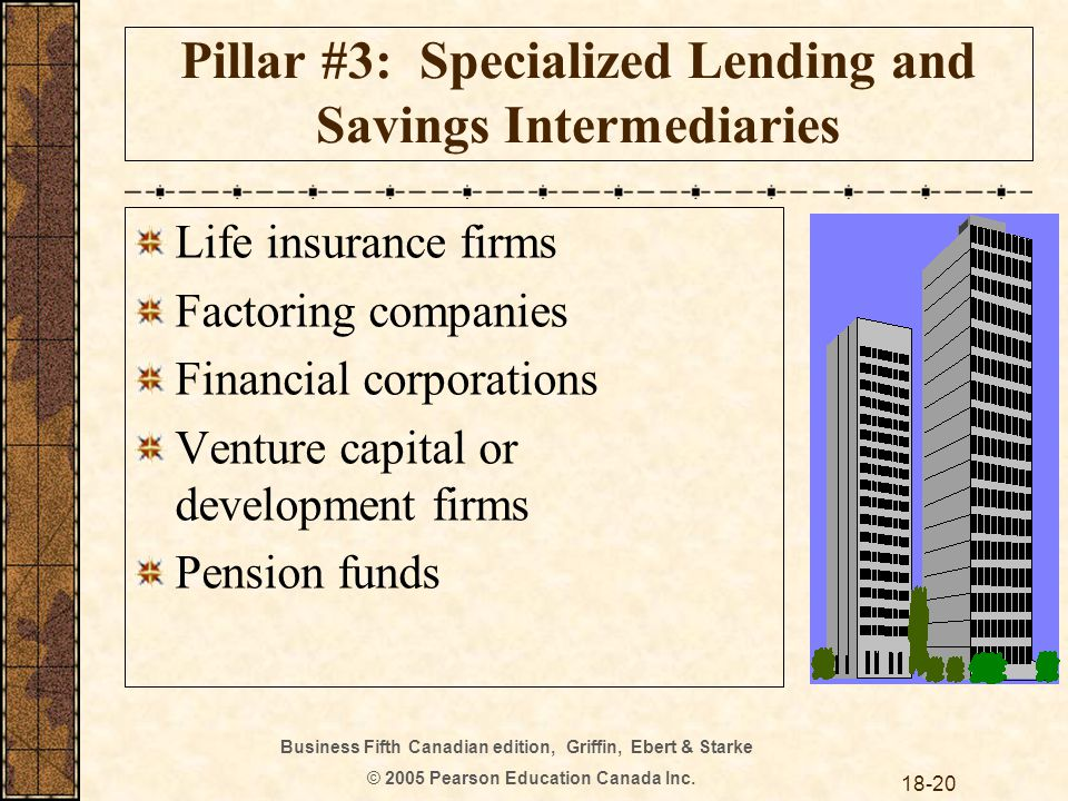 Business Fifth Canadian edition, Griffin, Ebert & Starke © 2005 Pearson Education Canada Inc. 18-20 Pillar #3: Specialized Lending and Savings Interme