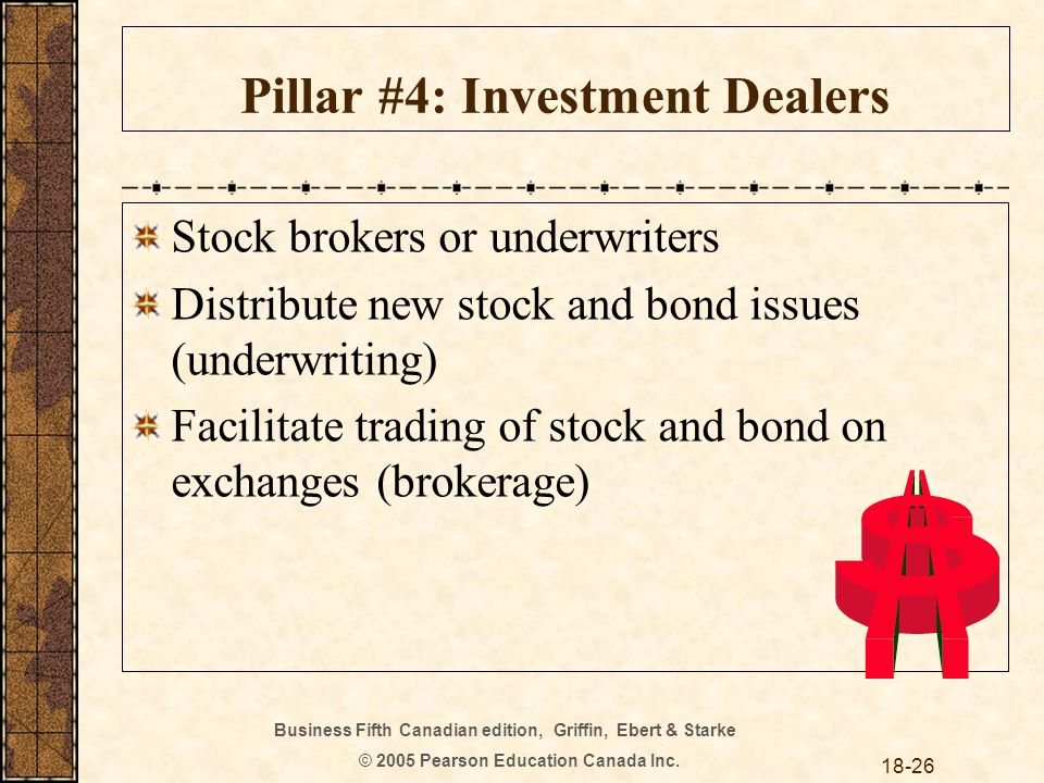 Business Fifth Canadian edition, Griffin, Ebert & Starke © 2005 Pearson Education Canada Inc. 18-26 Pillar #4: Investment Dealers Stock brokers or und