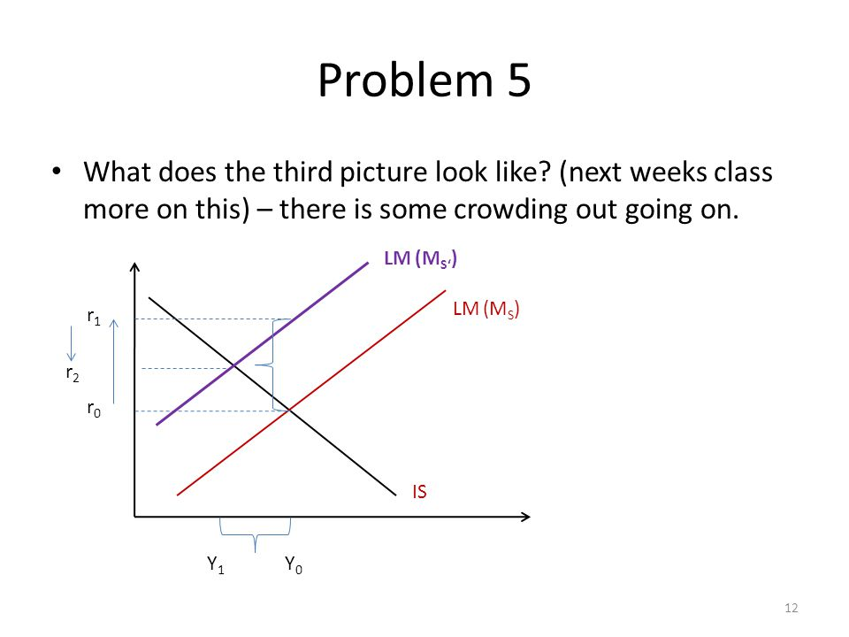 Problem 5 What does the third picture look like? (next weeks class more on this) – there is some crowding out going on. 12 LM (M S ) IS Y1Y1 Y0Y0 LM (