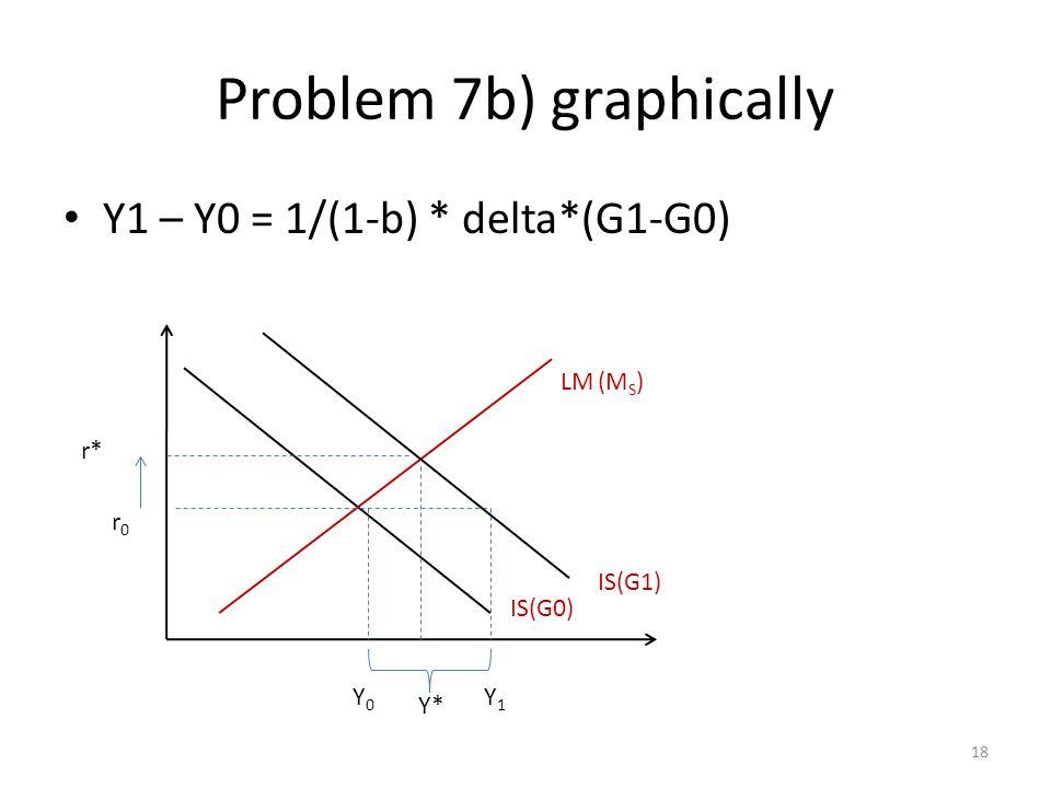 Problem 7b) graphically Y1 – Y0 = 1/(1-b) * delta*(G1-G0) 18 LM (M S ) IS(G0) Y1Y1 Y0Y0 r* r0r0 IS(G1) Y*
