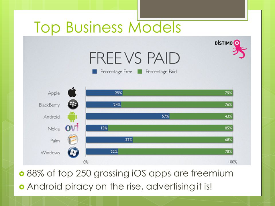 Top Business Models 88% of top 250 grossing iOS apps are freemium Android piracy on the rise, advertising it is!