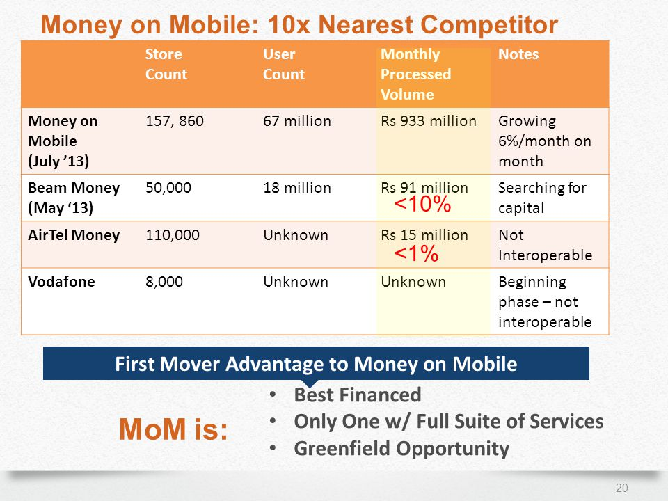 Money on Mobile: 10x Nearest Competitor 20 Best Financed Only One w/ Full Suite of Services Greenfield Opportunity MoM is: First Mover Advantage to Money on Mobile Store Count User Count Monthly Processed Volume Notes Money on Mobile (July 13) 157, millionRs 933 millionGrowing 6%/month on month Beam Money (May 13) 50,00018 millionRs 91 millionSearching for capital AirTel Money110,000UnknownRs 15 millionNot Interoperable Vodafone8,000Unknown Beginning phase – not interoperable <10% <1%