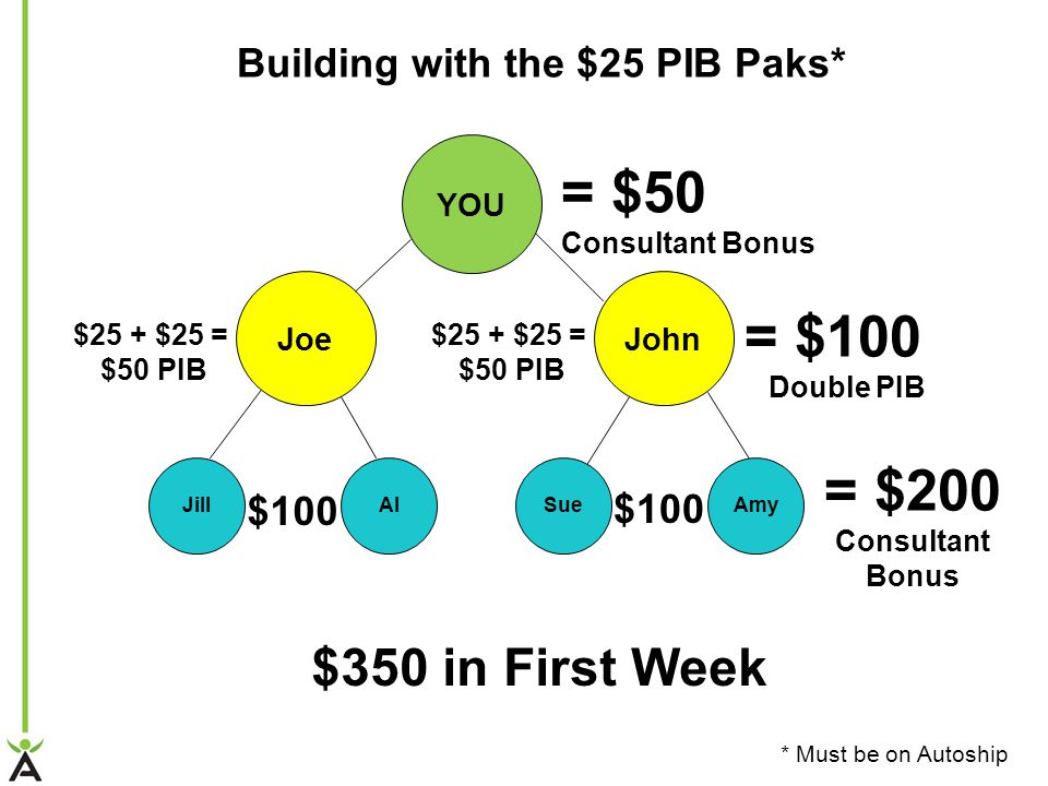 YOU Joe AlJill John AmySue = $200 Consultant Bonus $350 in First Week = $100 Double PIB $100 = $50 Consultant Bonus $25 + $25 = $50 PIB $25 + $25 = $50 PIB Building with the $25 PIB Paks* * Must be on Autoship