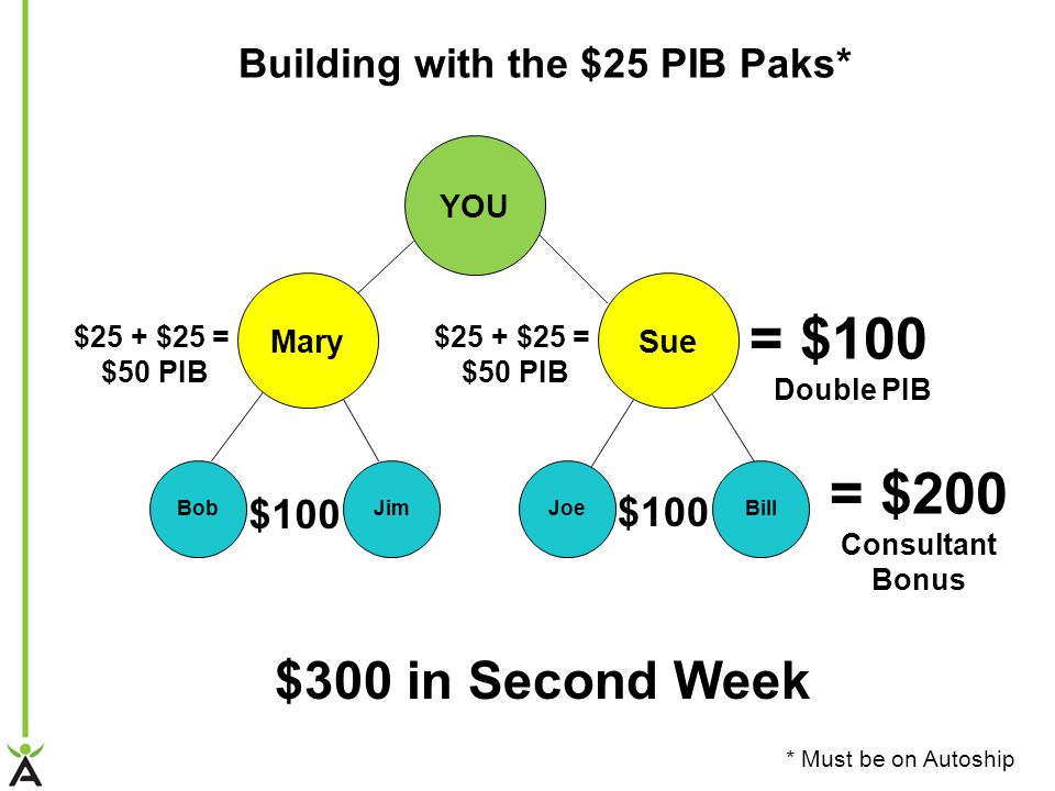 YOU Mary JimBob Sue BillJoe = $200 Consultant Bonus $300 in Second Week = $100 Double PIB $100 $25 + $25 = $50 PIB $25 + $25 = $50 PIB Building with the $25 PIB Paks* * Must be on Autoship