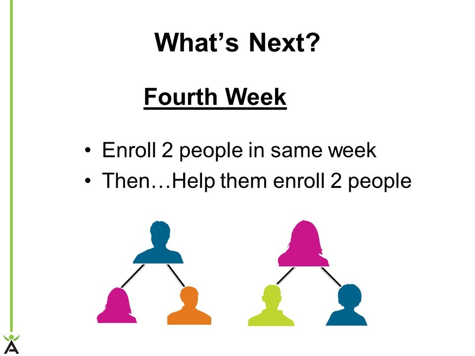 Whats Next? Enroll 2 people in same week Then…Help them enroll 2 people Fourth Week