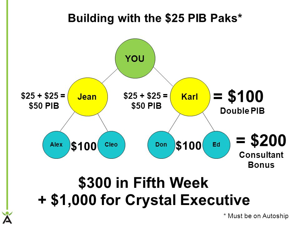 YOU Jean CleoAlex Karl EdDon = $200 Consultant Bonus $300 in Fifth Week = $100 Double PIB $100 $25 + $25 = $50 PIB $25 + $25 = $50 PIB Building with the $25 PIB Paks* * Must be on Autoship + $1,000 for Crystal Executive