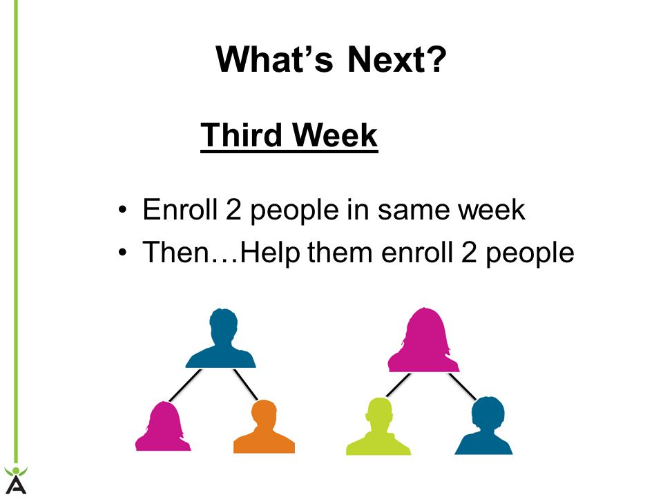 Whats Next? Enroll 2 people in same week Then…Help them enroll 2 people Third Week